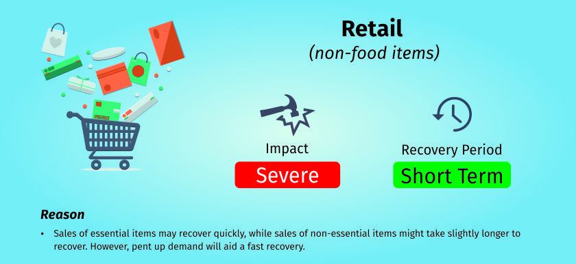 COVID-19 impact on retail industry